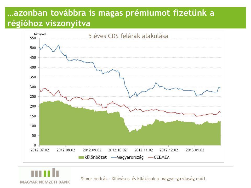 Simor András - Kihívások és kilátások a magyar gazdaság előtt …azonban továbbra is magas prémiumot fizetünk a régióhoz viszonyítva 5 éves CDS felárak alakulása