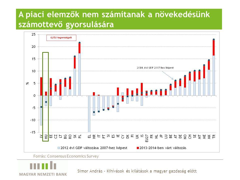 Simor András - Kihívások és kilátások a magyar gazdaság előtt A piaci elemzők nem számítanak a növekedésünk számottevő gyorsulására Forrás: Consensus Economics Survey