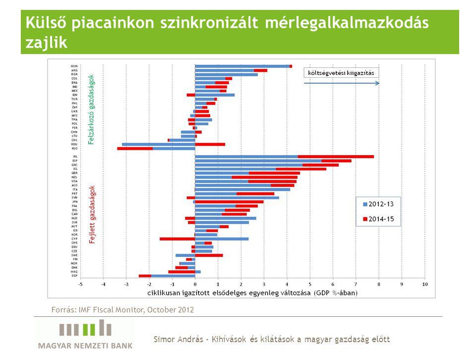 Simor András - Kihívások és kilátások a magyar gazdaság előtt Külső piacainkon szinkronizált mérlegalkalmazkodás zajlik Forrás: IMF Fiscal Monitor, October 2012