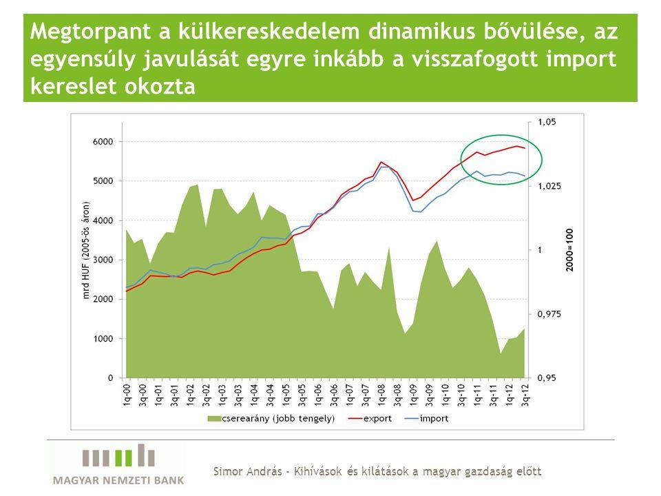 Simor András - Kihívások és kilátások a magyar gazdaság előtt Megtorpant a külkereskedelem dinamikus bővülése, az egyensúly javulását egyre inkább a visszafogott import kereslet okozta