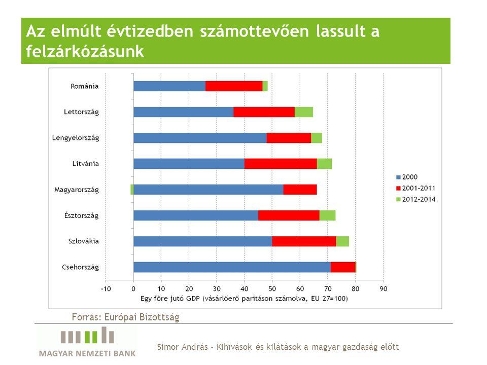 Simor András - Kihívások és kilátások a magyar gazdaság előtt Az elmúlt évtizedben számottevően lassult a felzárkózásunk Forrás: Európai Bizottság