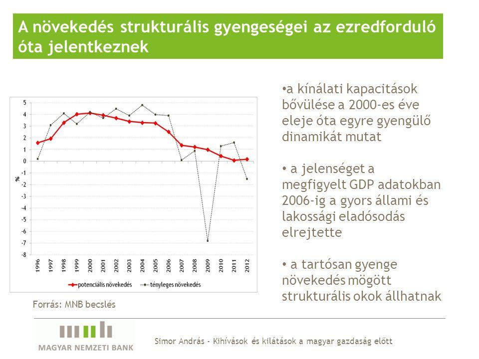 Simor András - Kihívások és kilátások a magyar gazdaság előtt A növekedés strukturális gyengeségei az ezredforduló óta jelentkeznek a kínálati kapacitások bővülése a 2000-es éve eleje óta egyre gyengülő dinamikát mutat a jelenséget a megfigyelt GDP adatokban 2006-ig a gyors állami és lakossági eladósodás elrejtette a tartósan gyenge növekedés mögött strukturális okok állhatnak Forrás: MNB becslés