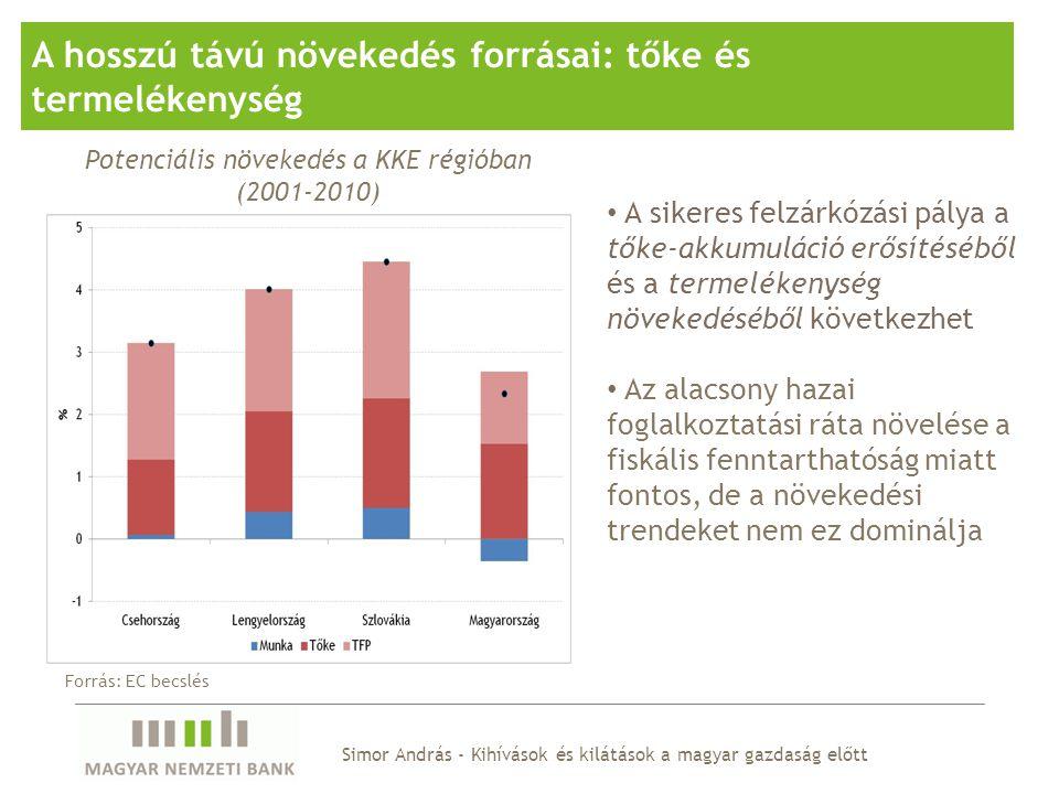 Simor András - Kihívások és kilátások a magyar gazdaság előtt A hosszú távú növekedés forrásai: tőke és termelékenység A sikeres felzárkózási pálya a