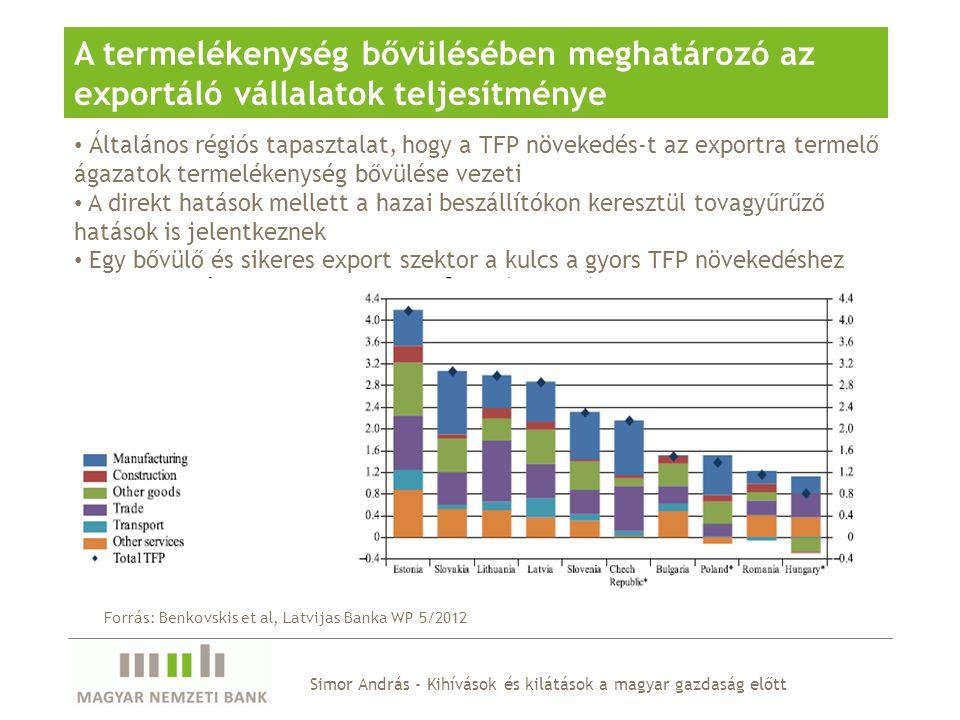 Simor András - Kihívások és kilátások a magyar gazdaság előtt A termelékenység bővülésében meghatározó az exportáló vállalatok teljesítménye Általános régiós tapasztalat, hogy a TFP növekedés-t az exportra termelő ágazatok termelékenység bővülése vezeti A direkt hatások mellett a hazai beszállítókon keresztül tovagyűrűző hatások is jelentkeznek Egy bővülő és sikeres export szektor a kulcs a gyors TFP növekedéshez Forrás: Benkovskis et al, Latvijas Banka WP 5/2012