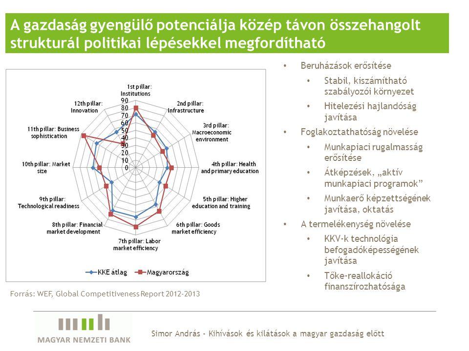 Simor András - Kihívások és kilátások a magyar gazdaság előtt A gazdaság gyengülő potenciálja közép távon összehangolt strukturál politikai lépésekkel