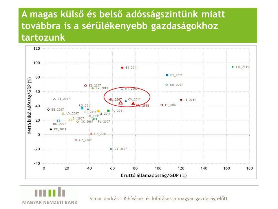 """Az államadósság hosszabb távú fenntarthatósága nemcsak a költségvetés elsődleges egyenlegétől függ, hanem az eladósodás szintjétől, valamint a reálkamat és a növekedés különbségétől A magyar adósságdinamikát legnagyobb mértékben a """"hólabda hatás (a reálkamat és a növekedés különbsége) rontja Kérdés: a jelenlegi alacsony növekedést ciklikus vagy trendszerű jelenségek okozzák a finanszírozási költségek hogyan csökkenthetők Simor András - Kihívások és kilátások a magyar gazdaság előtt A befektetők a korábbiaknál nagyobb hangsúlyt fektetnek a hosszabb távú fenntarthatóságra"""