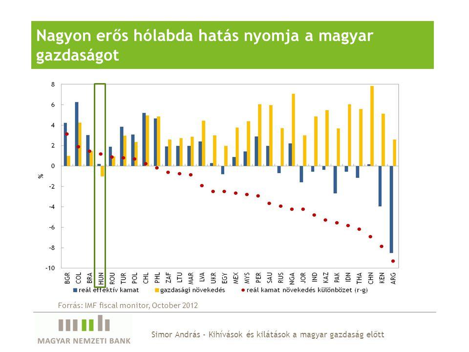 Lelassult a működőtőke beáramlás Újrabefektetett jövedelmek (a profit arányában)
