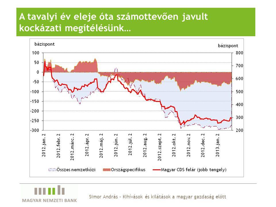 Visszafogott külső kereslet és a magas adósság szint miatt törékeny növekedési környezetre kell felkészülnünk …azonban a gazdaság potenciális kibocsátása is számottevően lelassult fő probléma a beruházások csökkenése és az alacsony termelékenység a munkaerőpiacon vegyes a kép, de nem is innen várható a gazdasági felzárkózás húzóereje a pénzügyi közvetítés lassulása, az alacsony hitelezési hajlandóság a beruházások mellett, a termelékenység- javulást is akadályozza Növekedési helyzetünk és kilátásaink összefoglalva Simor András - Kihívások és kilátások a magyar gazdaság előtt