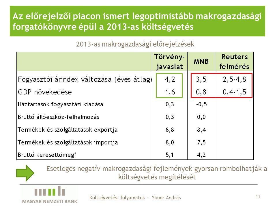 11 Az előrejelzői piacon ismert legoptimistább makrogazdasági forgatókönyvre épül a 2013-as költségvetés 2013-as makrogazdasági előrejelzések Esetleges negatív makrogazdasági fejlemények gyorsan rombolhatják a költségvetés megítélését Költségvetési folyamatok - Simor András