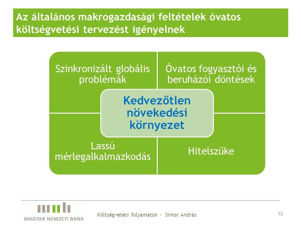 12 Az általános makrogazdasági feltételek óvatos költségvetési tervezést igényelnek Szinkronizált globális problémák Óvatos fogyasztói és beruházói döntések Lassú mérlegalkalmazkodás Hitelszűke Kedvezőtlen növekedési környezet Költségvetési folyamatok - Simor András