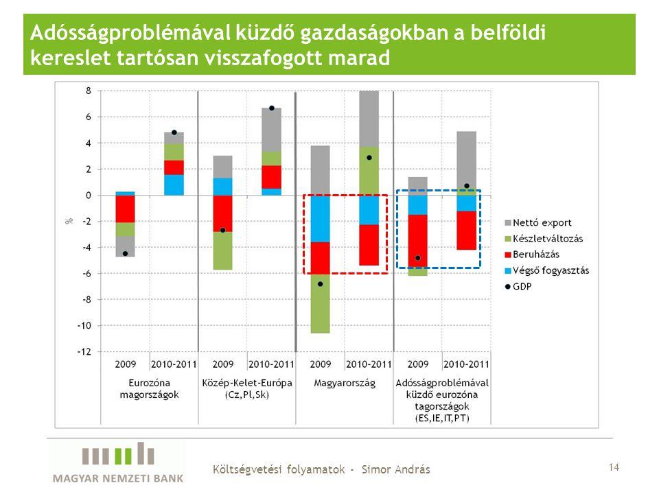 14 Adósságproblémával küzdő gazdaságokban a belföldi kereslet tartósan visszafogott marad Költségvetési folyamatok - Simor András