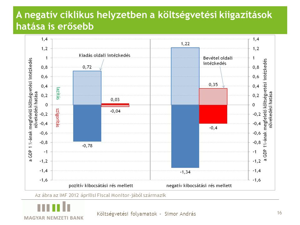 16 A negatív ciklikus helyzetben a költségvetési kiigazítások hatása is erősebb Az ábra az IMF 2012 áprilisi Fiscal Monitor-jából származik Költségvet