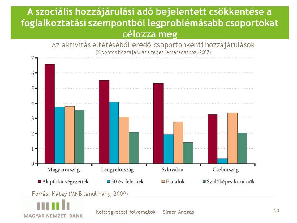 23 A szociális hozzájárulási adó bejelentett csökkentése a foglalkoztatási szempontból legproblémásabb csoportokat célozza meg Forrás: Kátay (MNB tanulmány, 2009) Az aktivitás eltéréséből eredő csoportonkénti hozzájárulások (% pontos hozzájárulás a teljes lemaradáshoz, 2007) Költségvetési folyamatok - Simor András