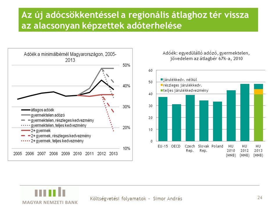 24 Költségvetési folyamatok - Simor András Az új adócsökkentéssel a regionális átlaghoz tér vissza az alacsonyan képzettek adóterhelése
