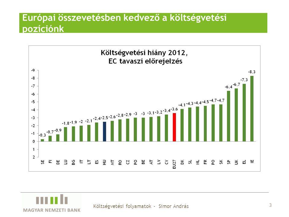 3 Költségvetési folyamatok - Simor András Európai összevetésben kedvező a költségvetési pozíciónk
