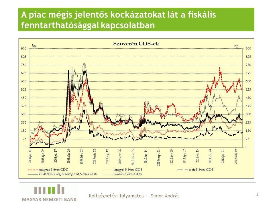 A piac mégis jelentős kockázatokat lát a fiskális fenntarthatósággal kapcsolatban 4 Költségvetési folyamatok - Simor András