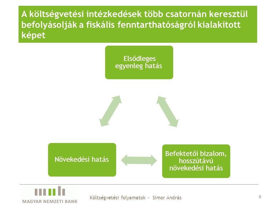 Elsődleges egyenleg hatás Befektetői bizalom, hosszútávú növekedési hatás Növekedési hatás 6 Költségvetési folyamatok - Simor András A költségvetési intézkedések több csatornán keresztül befolyásolják a fiskális fenntarthatóságról kialakított képet
