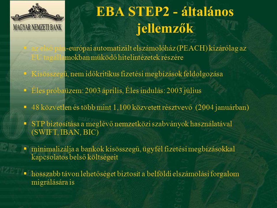 STEP2- Elszámolási ciklus Küldési cut-off Kötegek fogadása Köteg és tranzakció ellenőrzés Megbízások szortírozása címzettenként,hibás üzenetek visszautasítása A küldő bank tartozik pozicíóinak kiszámolása címzettenként Teljesítési megbízások előállítása, továbbítása az EURO1/STEP1-be EURO1/STEP1 Teljesítési megbízások feldolgozása Jóváírt tételek összesítése címzettenként Címzett bankok értesítése a jóváírt összegről Teljesítési cut-off D-1 22:00 D 8:00 D 8:30 D 7:30 Teljesíthetetlen tételek törlése Idő