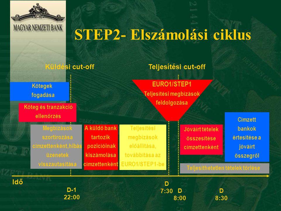 STEP2 -a fedezet előzetes biztosításával (pre-funding) n Teljesítés az EURO1-ben, de nem kell EURO1 tagbanknak lenni hozzá n 2003.