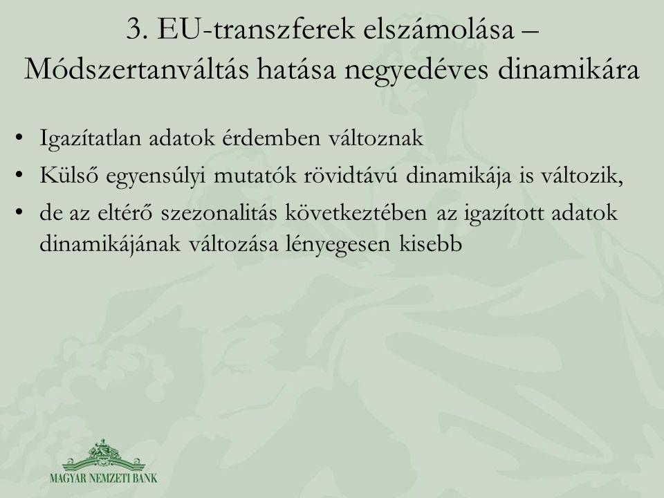 3. EU-transzferek elszámolása – Módszertanváltás hatása negyedéves dinamikára Igazítatlan adatok érdemben változnak Külső egyensúlyi mutatók rövidtávú