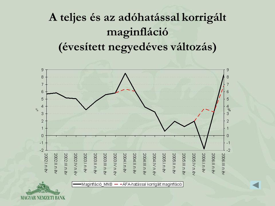 A teljes és az adóhatással korrigált maginfláció (évesített negyedéves változás)