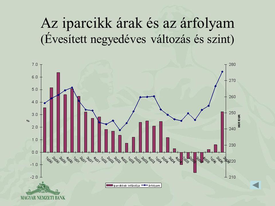 Az iparcikk árak és az árfolyam (Évesített negyedéves változás és szint)
