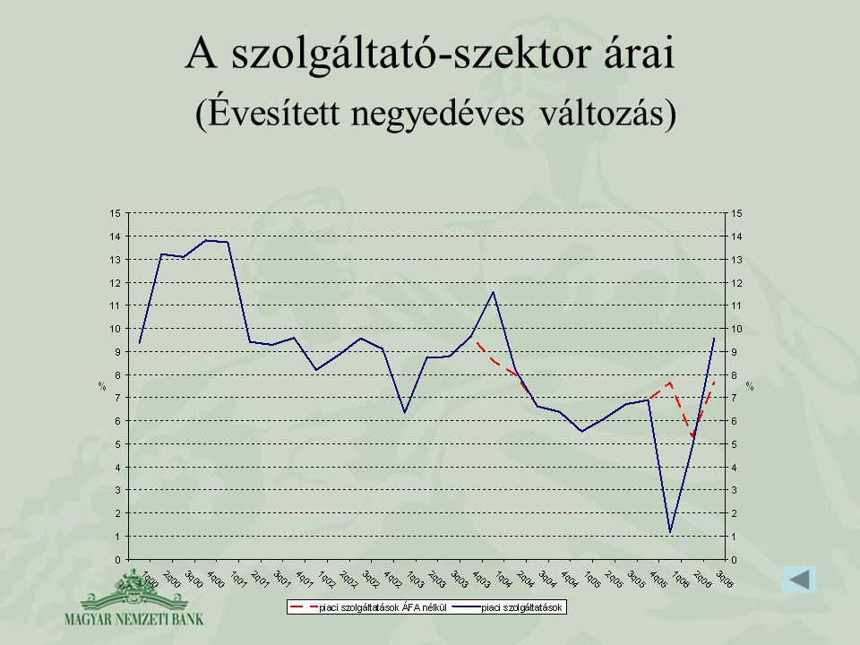A szolgáltató-szektor árai (Évesített negyedéves változás)