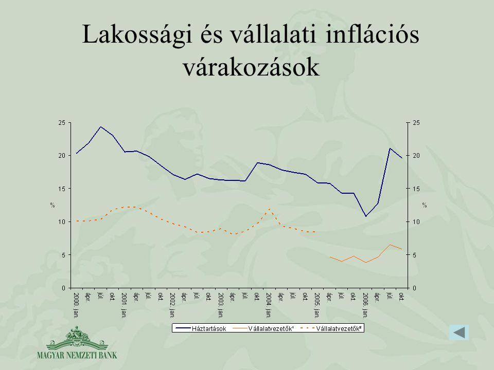 Lakossági és vállalati inflációs várakozások