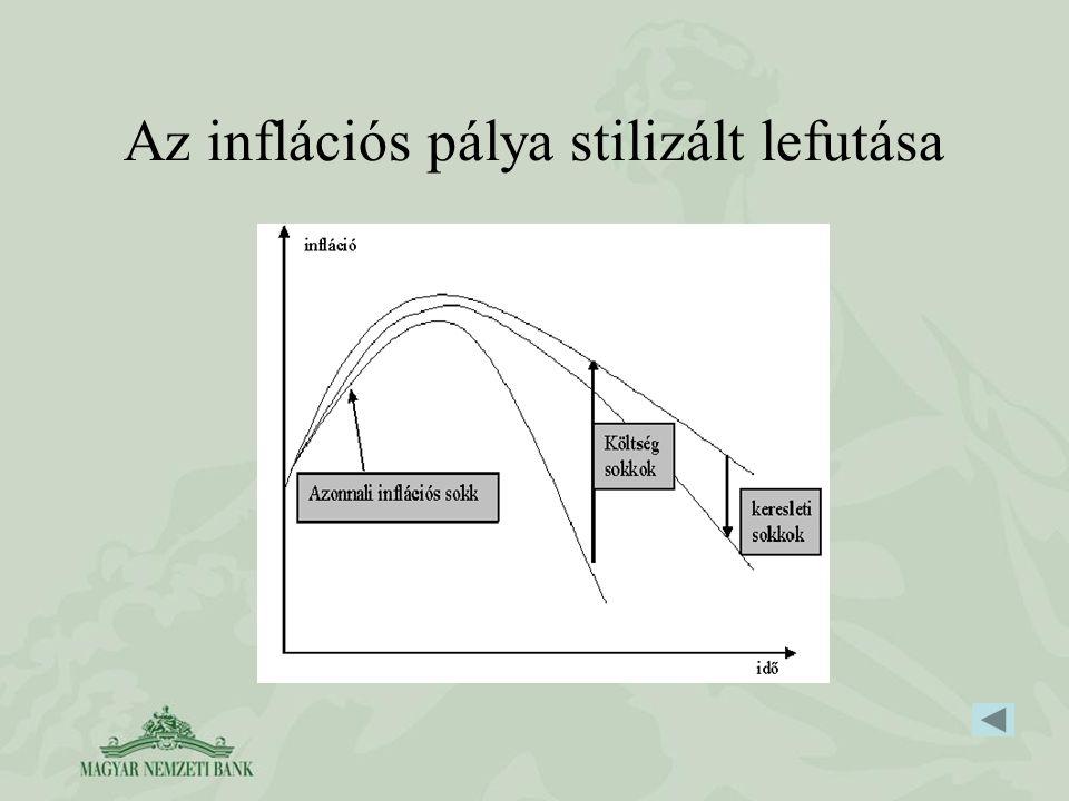 Az inflációs pálya stilizált lefutása