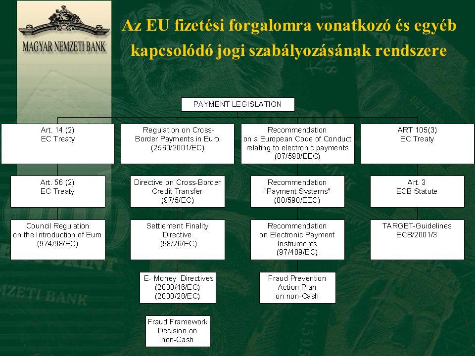 Az EU fizetési forgalomra vonatkozó és egyéb kapcsolódó jogi szabályozásának rendszere