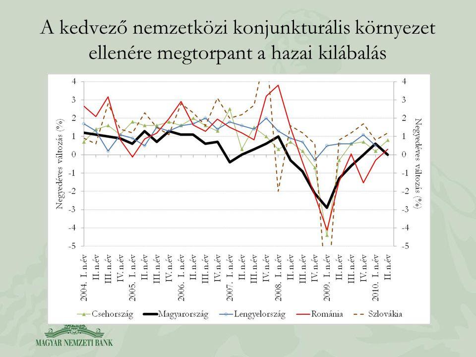 Az inflációs várakozások tovább csökkentek, de továbbra is a cél felett… Inflációs várakozások (MNB becslés)