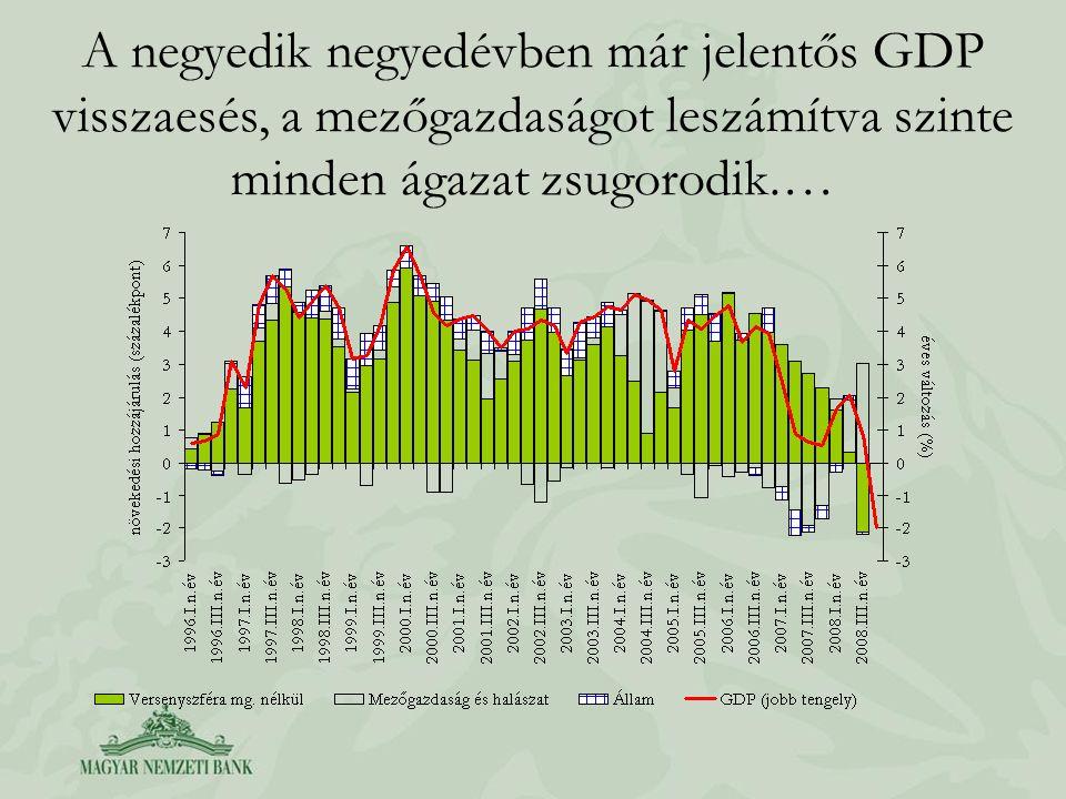 A negyedik negyedévben már jelentős GDP visszaesés, a mezőgazdaságot leszámítva szinte minden ágazat zsugorodik.…