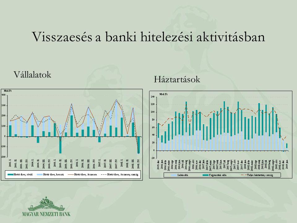 Visszaesés a banki hitelezési aktivitásban Vállalatok Háztartások