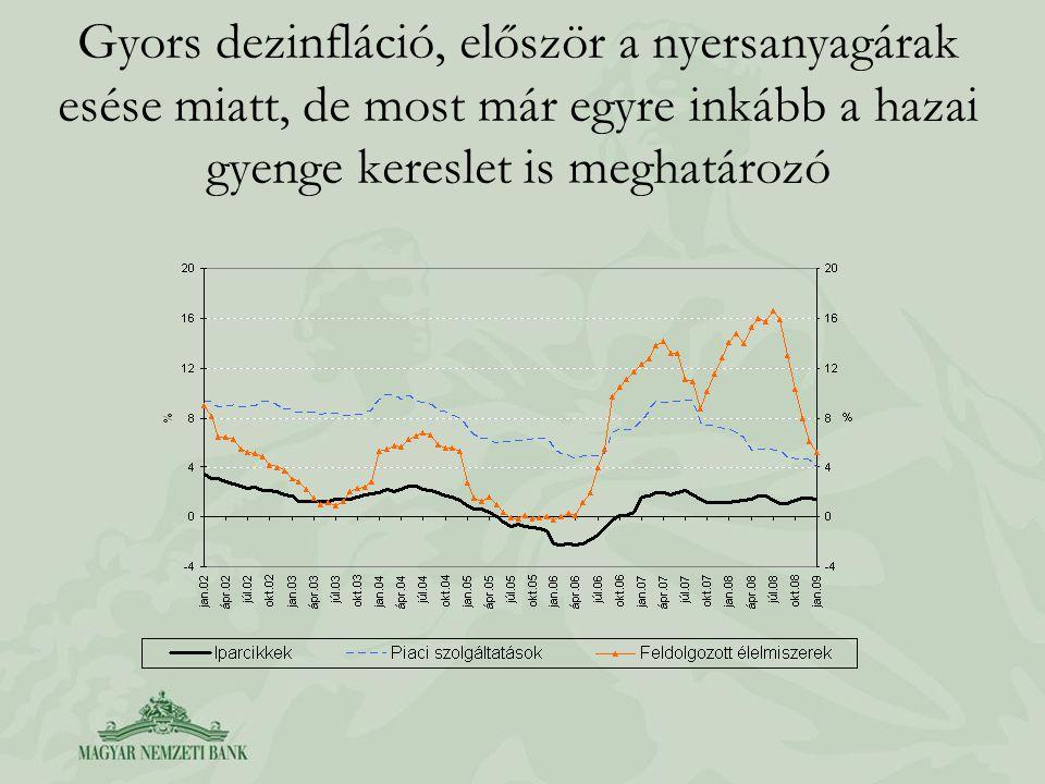 Gyors dezinfláció, először a nyersanyagárak esése miatt, de most már egyre inkább a hazai gyenge kereslet is meghatározó
