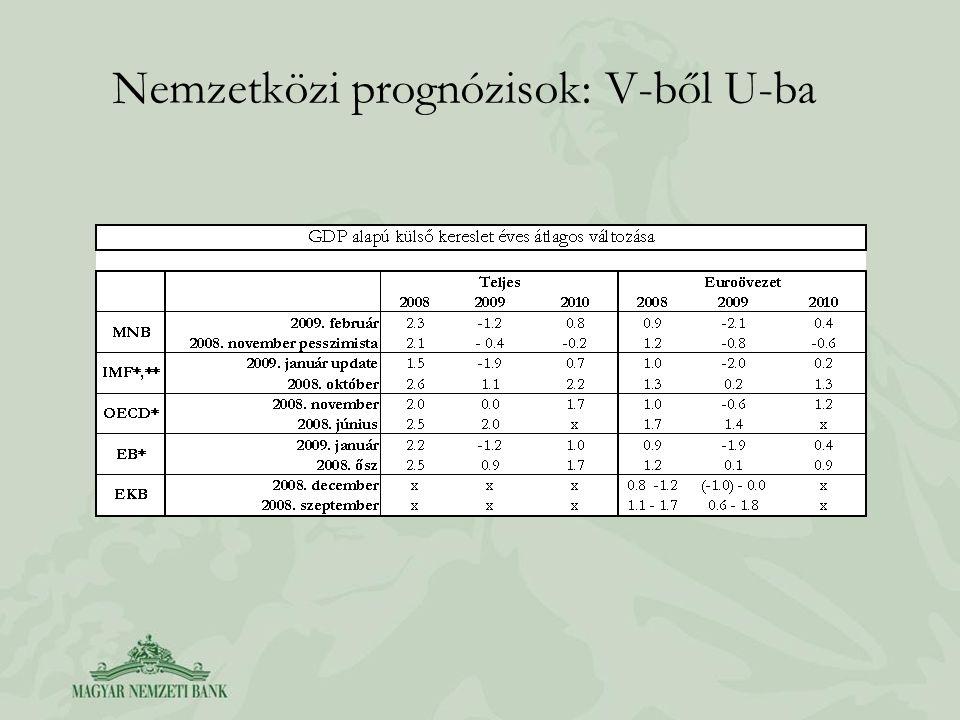 Nemzetközi prognózisok: V-ből U-ba