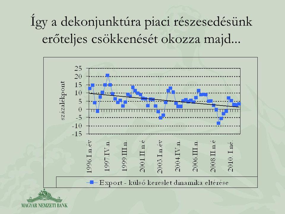 Így a dekonjunktúra piaci részesedésünk erőteljes csökkenését okozza majd...