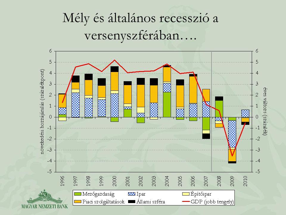 Mély és általános recesszió a versenyszférában….