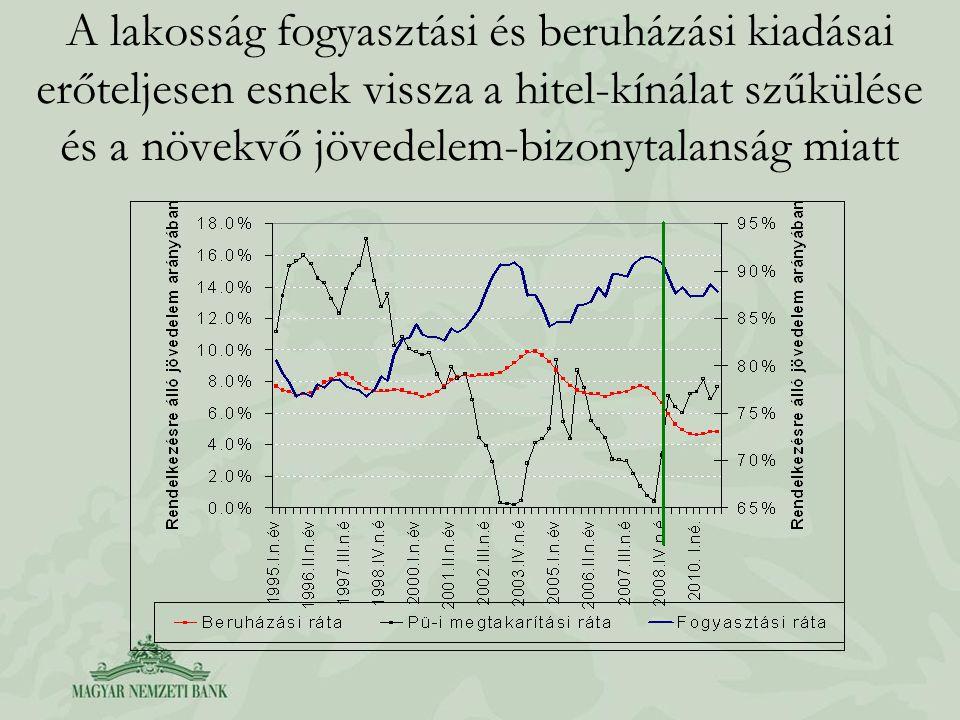 A lakosság fogyasztási és beruházási kiadásai erőteljesen esnek vissza a hitel-kínálat szűkülése és a növekvő jövedelem-bizonytalanság miatt