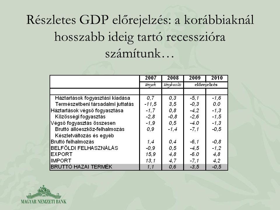 Részletes GDP előrejelzés: a korábbiaknál hosszabb ideig tartó recesszióra számítunk…