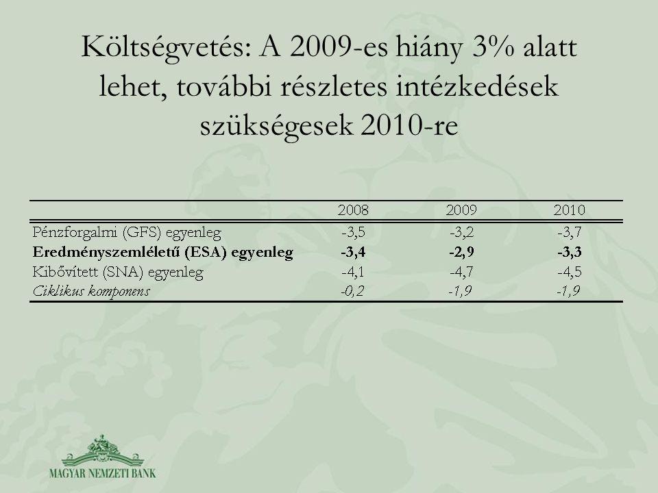 Költségvetés: A 2009-es hiány 3% alatt lehet, további részletes intézkedések szükségesek 2010-re