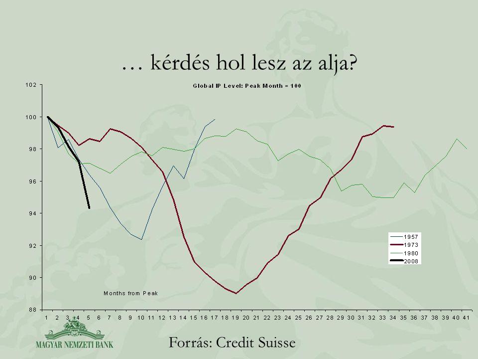 … kérdés hol lesz az alja? Forrás: Credit Suisse