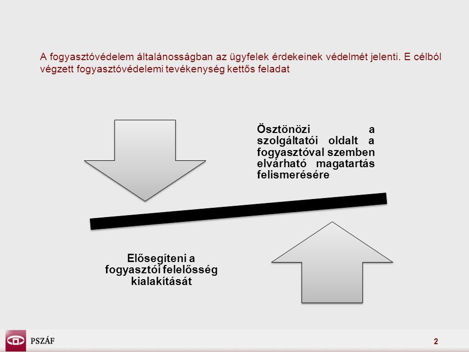 3 A fogyasztói felelősség kialakítása A Felügyelet feladata a fogyasztói tudatosság kialakítása és erősítése terén: –a pénzügyi döntésekhez szükséges információk biztosítása, –a fogyasztók pénzügyi ismereteinek bővítése, –a pénzügyi piac információs aszimmetriájának csökkentése
