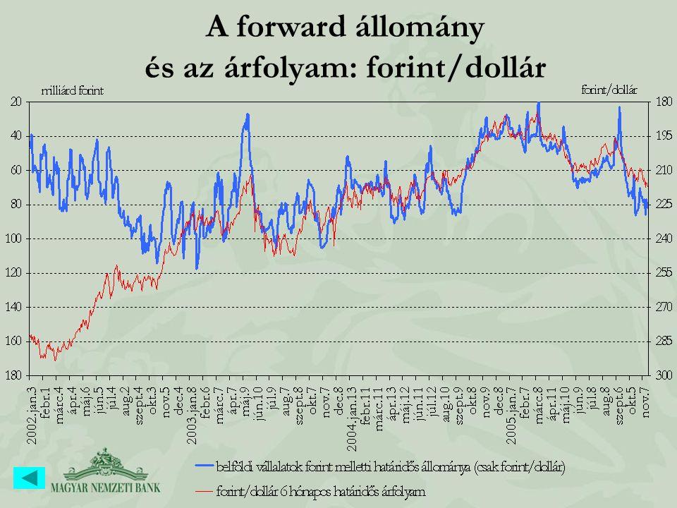 A forward állomány és az árfolyam: forint/dollár