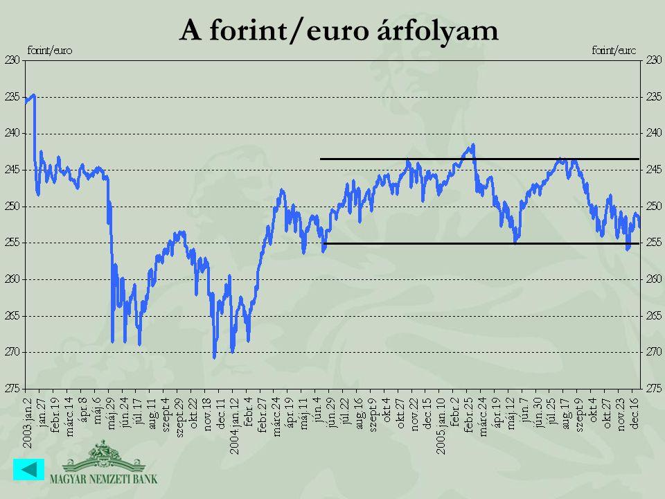 A forint/euro árfolyam