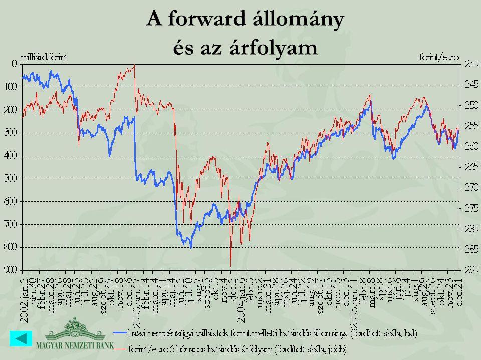 A forward állomány és az árfolyam