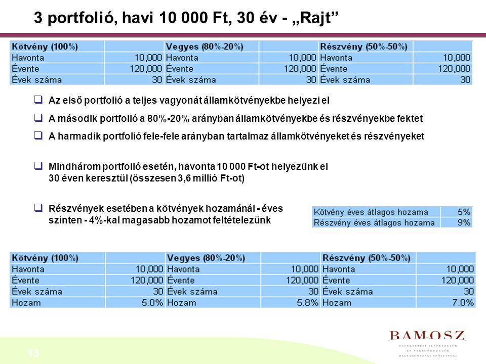 """13 3 portfolió, havi 10 000 Ft, 30 év - """"Rajt""""  Az első portfolió a teljes vagyonát államkötvényekbe helyezi el  A második portfolió a 80%-20% arány"""
