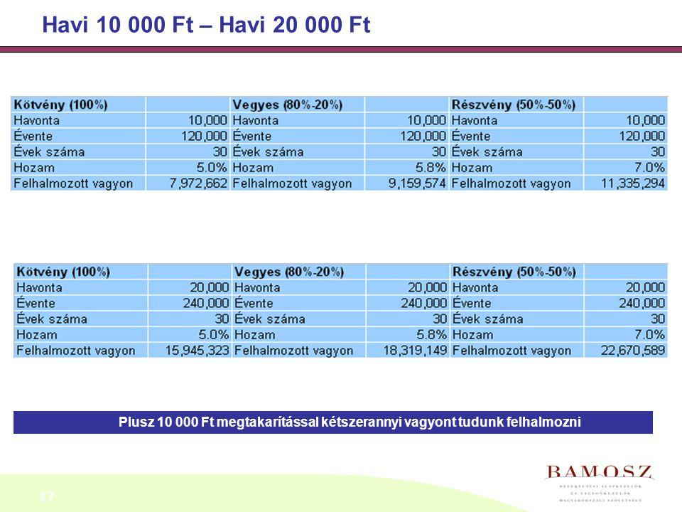 17 Havi 10 000 Ft – Havi 20 000 Ft Plusz 10 000 Ft megtakarítással kétszerannyi vagyont tudunk felhalmozni
