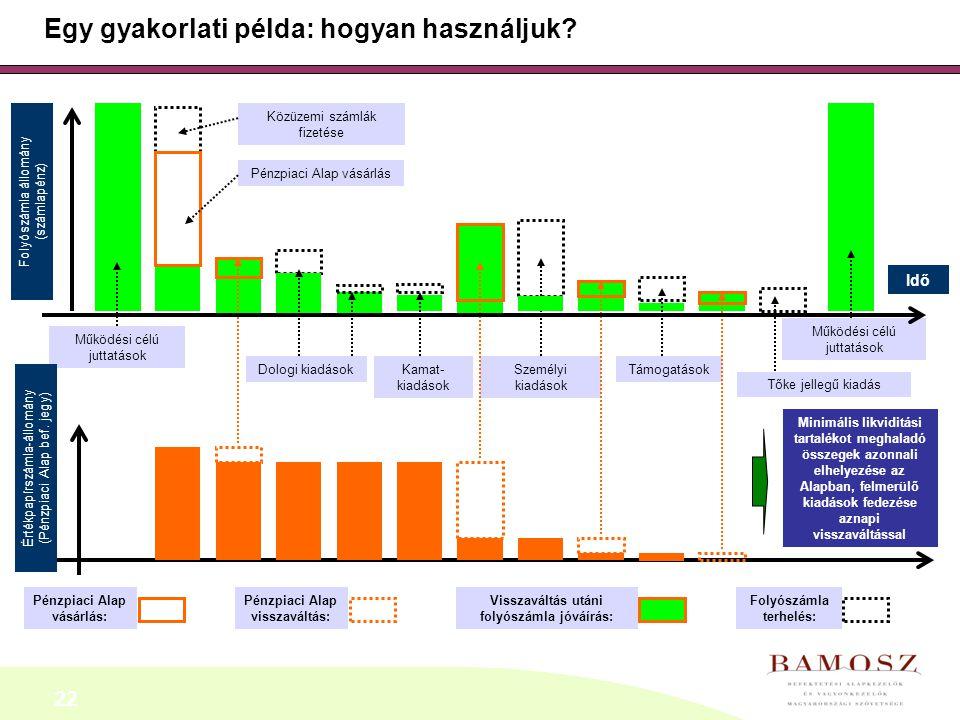 22 Egy gyakorlati példa: hogyan használjuk? Idő Működési célú juttatások Folyószámla állomány (számlapénz) Közüzemi számlák fizetése Támogatások Pénzp