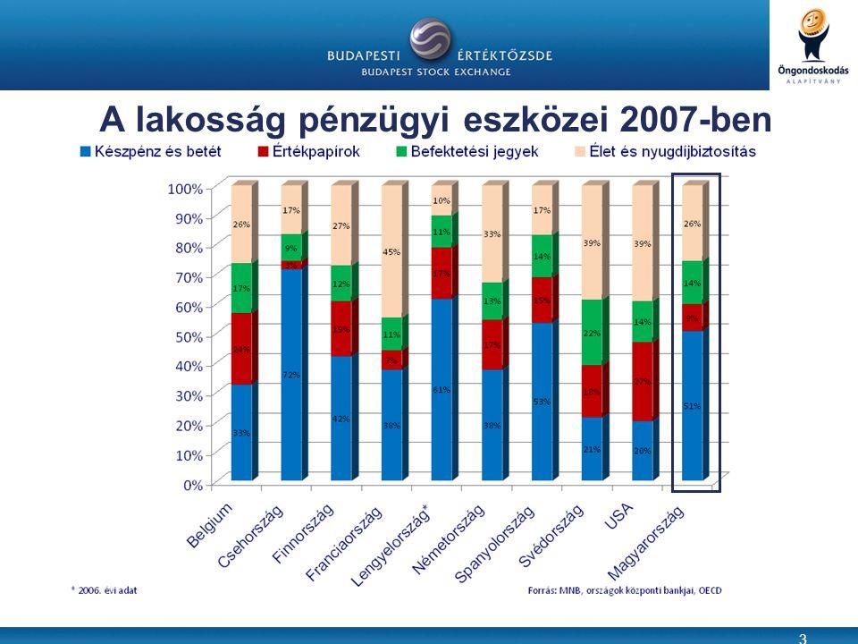 3 A lakosság pénzügyi eszközei 2007-ben