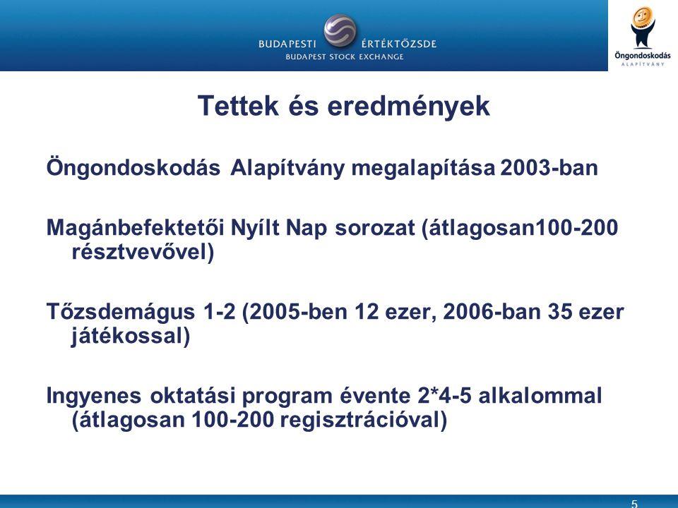 5 Tettek és eredmények Öngondoskodás Alapítvány megalapítása 2003-ban Magánbefektetői Nyílt Nap sorozat (átlagosan100-200 résztvevővel) Tőzsdemágus 1-2 (2005-ben 12 ezer, 2006-ban 35 ezer játékossal) Ingyenes oktatási program évente 2*4-5 alkalommal (átlagosan 100-200 regisztrációval)